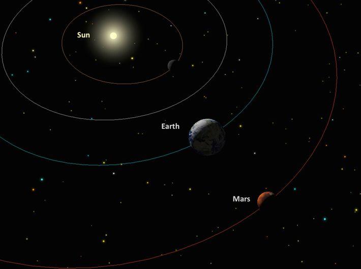 Observação da oposição de Marte