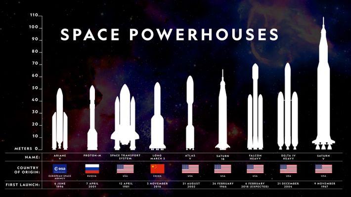 Veja como o SpaceX Falcon Heavy destaca-se contra alguns dos outros veículos de lançamento de carga ...
