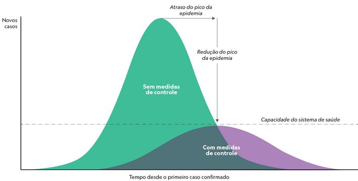 Achatar a curva de contágio é retardar a velocidade de transmissão do coronavírus e evitar muitos ...