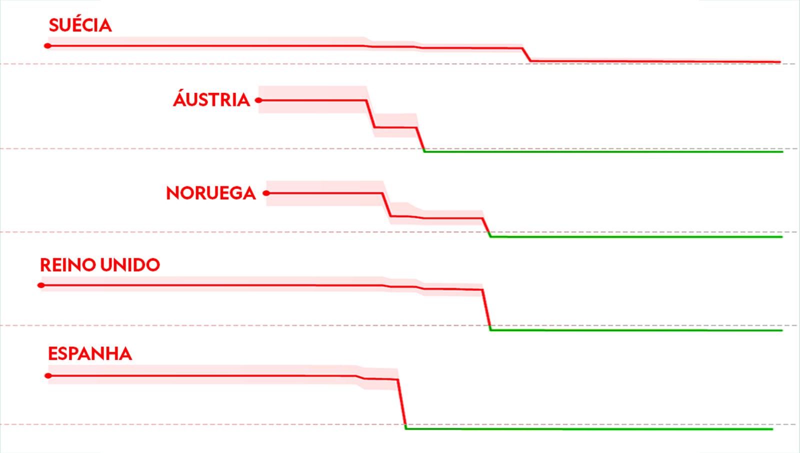 Como avaliar a resposta do seu país ao coronavírus