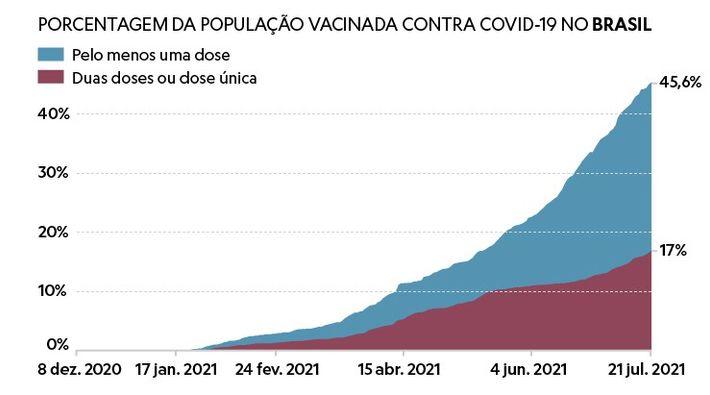 grafico doses aplicadas no Brasil